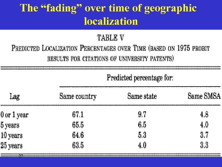 """The """"fading"""" over time of geographic localization 27"""