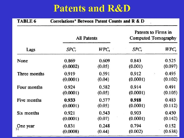 Patents and R&D 31
