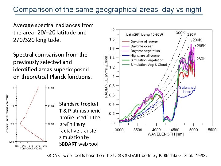Comparison of the same geographical areas: day vs night Average spectral radiances from the
