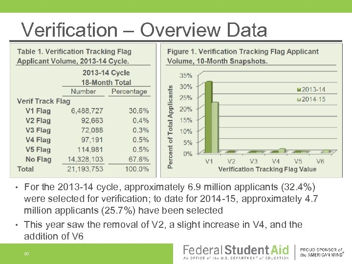 Verification – Overview Data For the 2013 -14 cycle, approximately 6. 9 million applicants