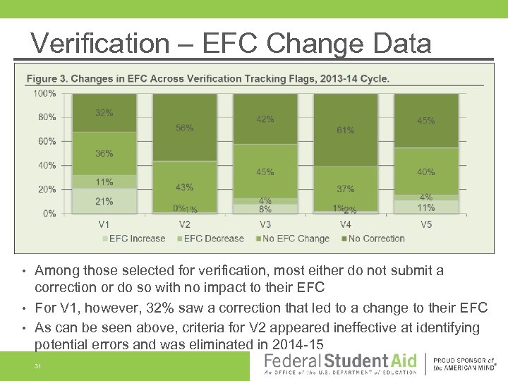 Verification – EFC Change Data Among those selected for verification, most either do not