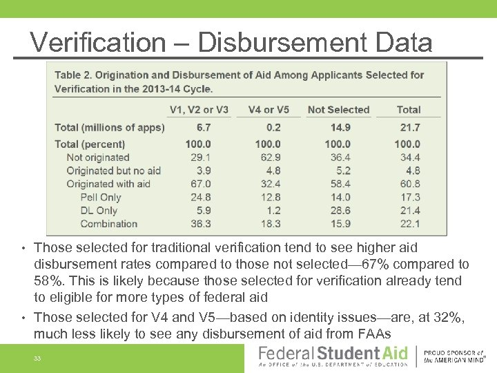 Verification – Disbursement Data Those selected for traditional verification tend to see higher aid