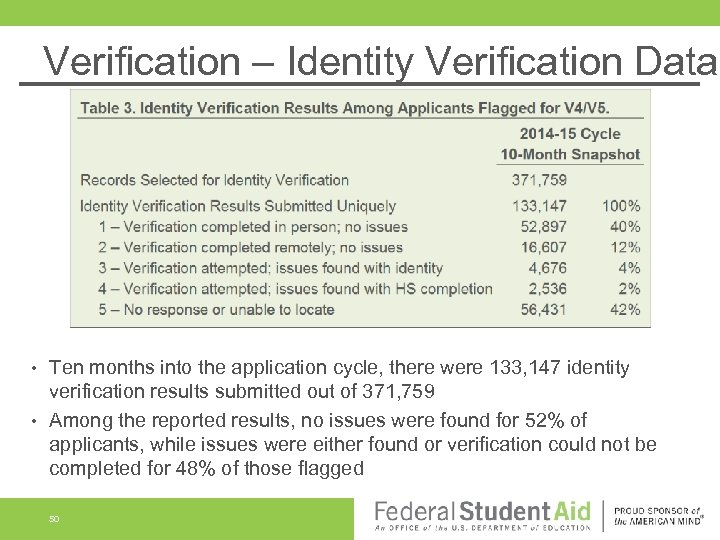 Verification – Identity Verification Data Ten months into the application cycle, there were 133,