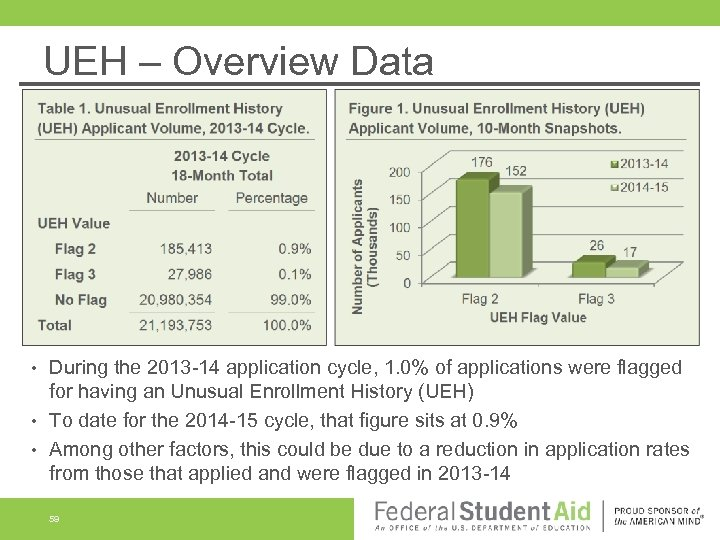 UEH – Overview Data During the 2013 -14 application cycle, 1. 0% of applications