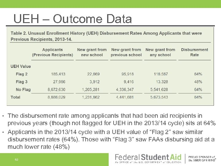UEH – Outcome Data The disbursement rate among applicants that had been aid recipients