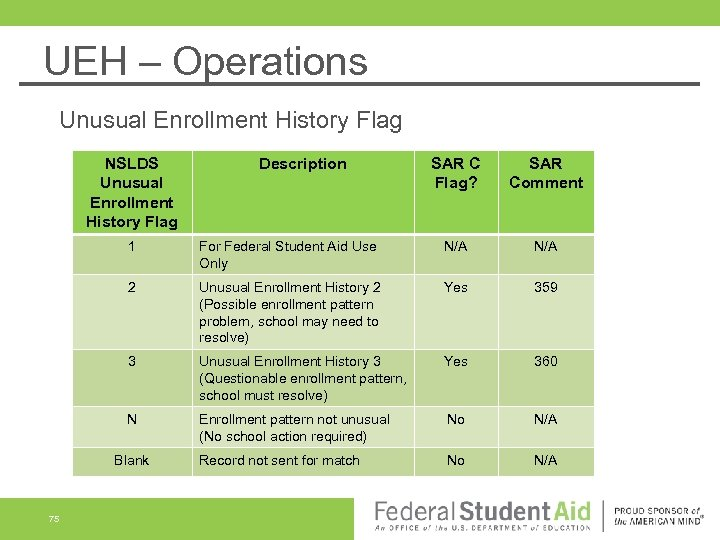 UEH – Operations Unusual Enrollment History Flag NSLDS Unusual Enrollment History Flag Description SAR