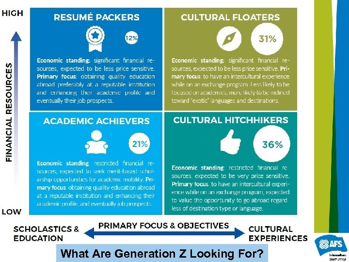What Are Generation Z Looking For?
