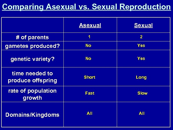 Comparing Asexual vs. Sexual Reproduction Asexual Sexual # of parents gametes produced? 1 2