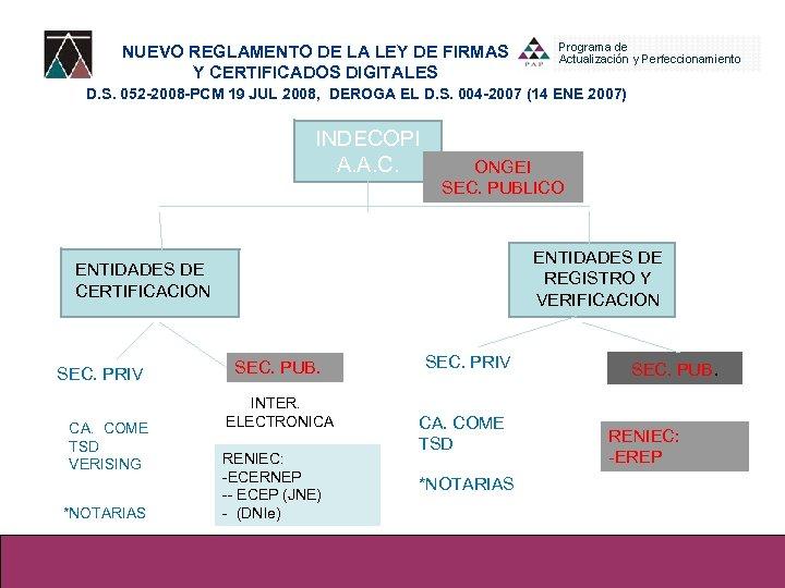 NUEVO REGLAMENTO DE LA LEY DE FIRMAS Y CERTIFICADOS DIGITALES D. S. 052 -2008