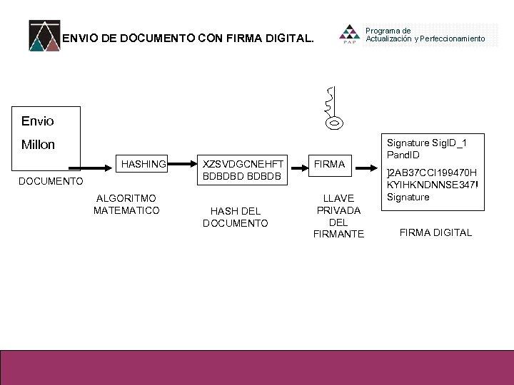ENVIO DE DOCUMENTO CON FIRMA DIGITAL. Envio Millon HASHING DOCUMENTO ALGORITMO MATEMATICO XZSVDGCNEHFT BDBDBDB