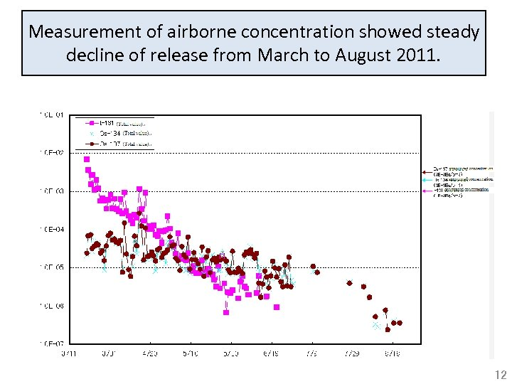 Measurement of airborne concentration showed steady decline of release from March to August 2011.