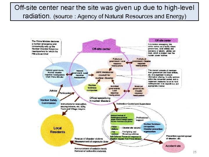 Off-site center near the site was given up due to high-level radiation. (source :
