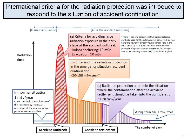 International criteria for the radiation protection was introduce to respond to the situation of