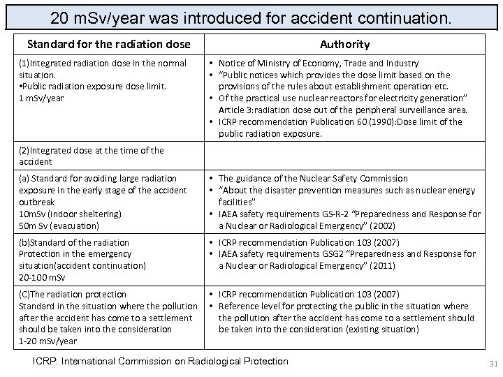 20 m. Sv/year was introduced for accident continuation. Standard for the radiation dose (1)Integrated