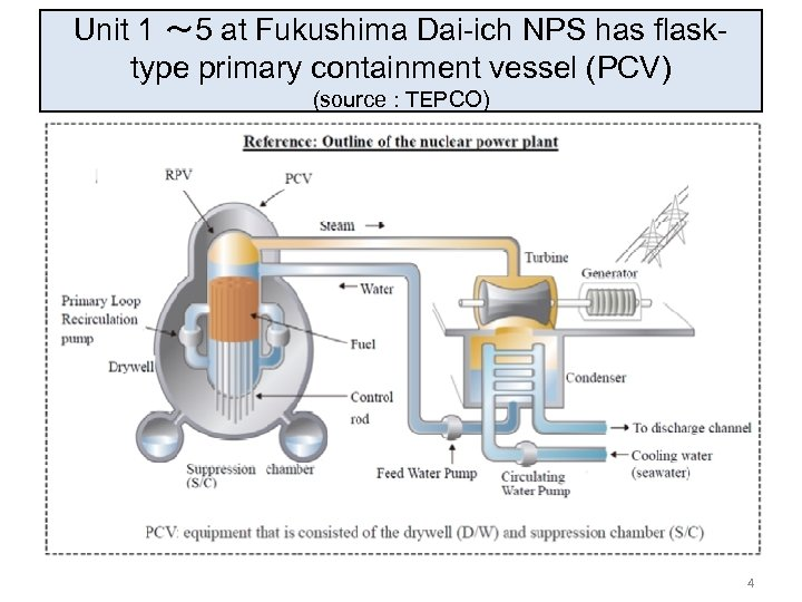 Unit 1 ~ 5 at Fukushima Dai-ich NPS has flasktype primary containment vessel (PCV)