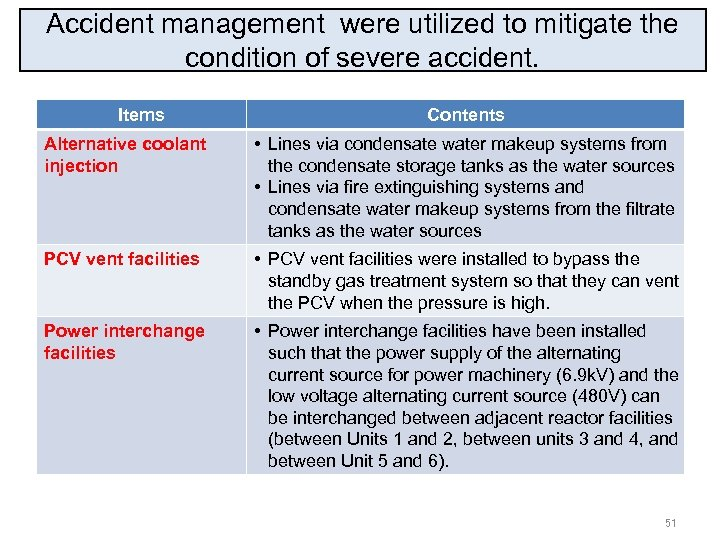 Accident management were utilized to mitigate the condition of severe accident. Items Contents Alternative