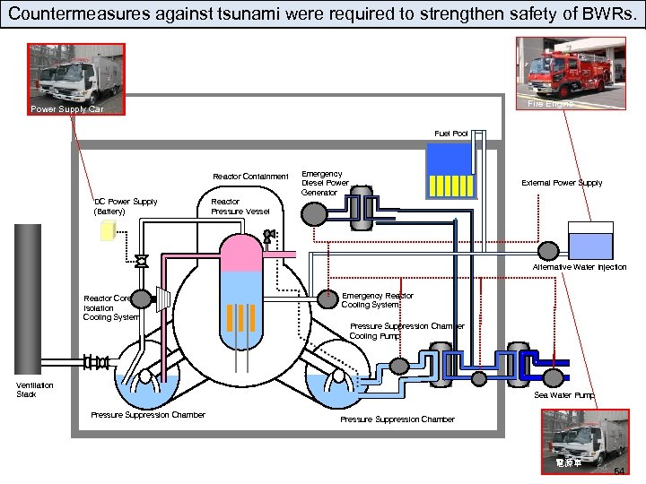 Countermeasures against tsunami were required to strengthen safety of BWRs. Fire Engine Power Supply