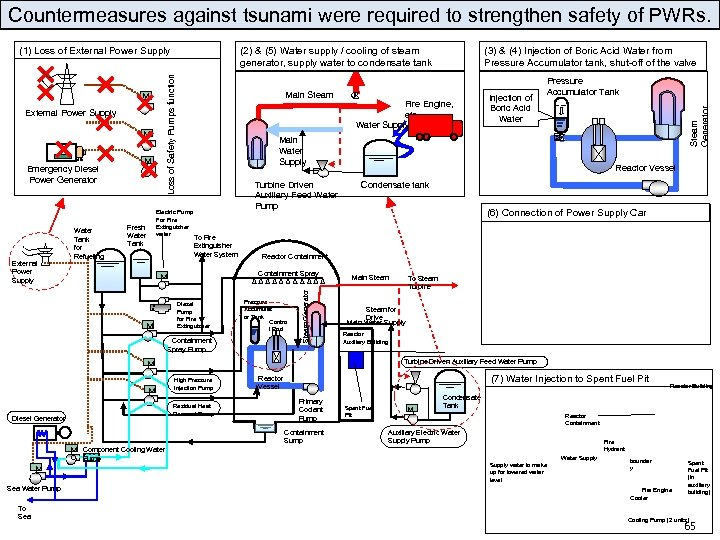 Countermeasures against tsunami were required to strengthen safety of PWRs. External Power Supply Water