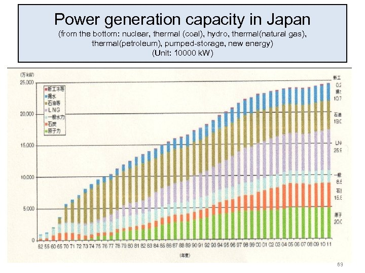 Power generation capacity in Japan (from the bottom: nuclear, thermal (coal), hydro, thermal(natural gas),