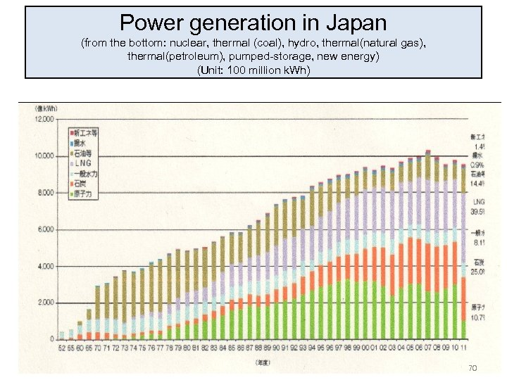 Power generation in Japan (from the bottom: nuclear, thermal (coal), hydro, thermal(natural gas), thermal(petroleum),