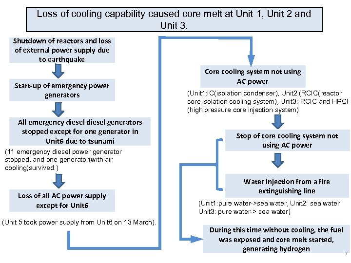 Loss of cooling capability caused core melt at Unit 1, Unit 2 and Unit