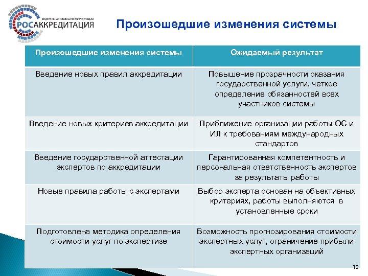 Произошедшие изменения системы Ожидаемый результат Введение новых правил аккредитации Повышение прозрачности оказания государственной услуги,