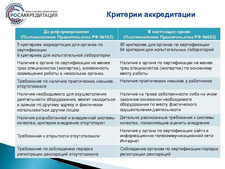 Критерии аккредитации До реформирования (Постановление Правительства РФ № 163) В настоящее время (Постановление Правительства