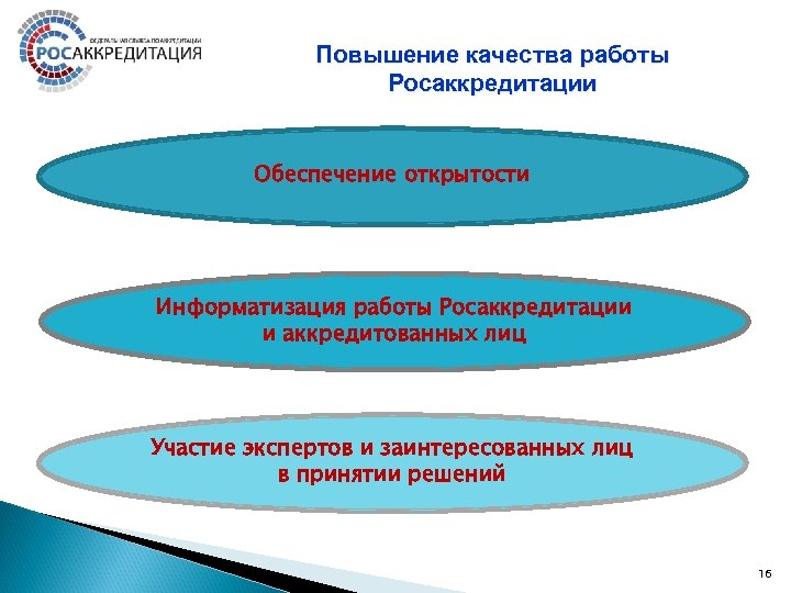 Повышение качества работы Росаккредитации Обеспечение открытости Информатизация работы Росаккредитации и аккредитованных лиц Участие экспертов
