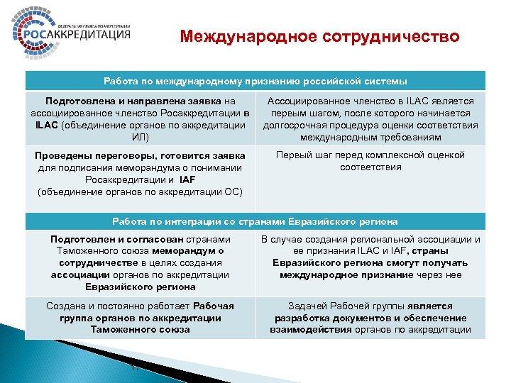 Международное сотрудничество Работа по международному признанию российской системы Подготовлена и направлена заявка на ассоциированное