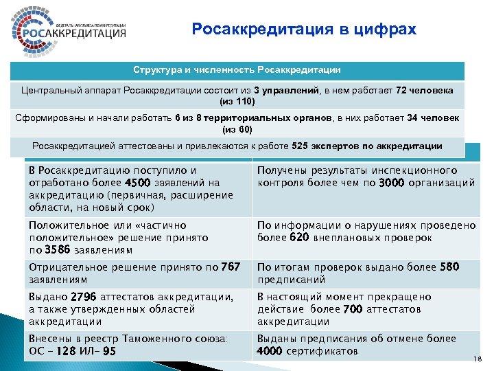 Росаккредитация в цифрах Структура и численность Росаккредитации Центральный аппарат Росаккредитации состоит из 3 управлений,