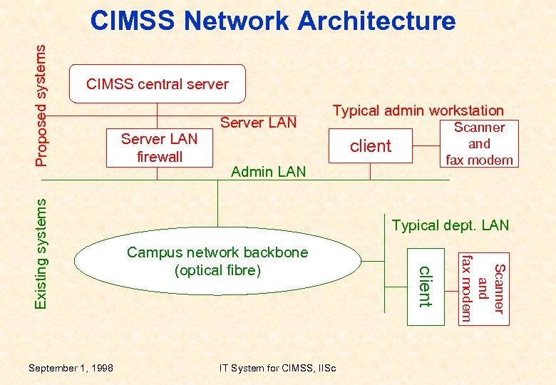 CIMSS central server Scanner and fax modem client Admin LAN Typical dept. LAN Campus