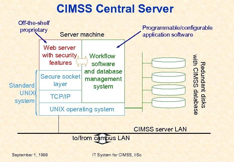 CIMSS Central Server Off-the-shelf proprietary Programmable/configurable application software Server machine Web server with security