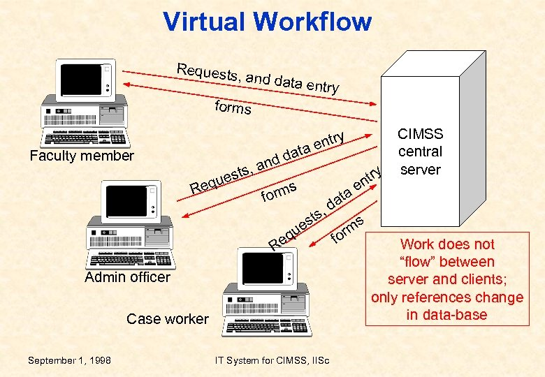 Virtual Workflow Requests , and data entry forms Faculty member y entr data d