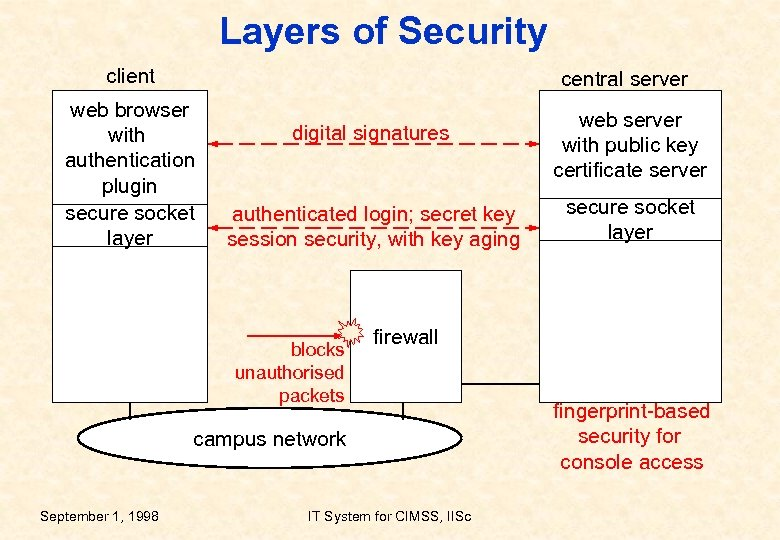 Layers of Security client central server web browser with authentication plugin secure socket layer