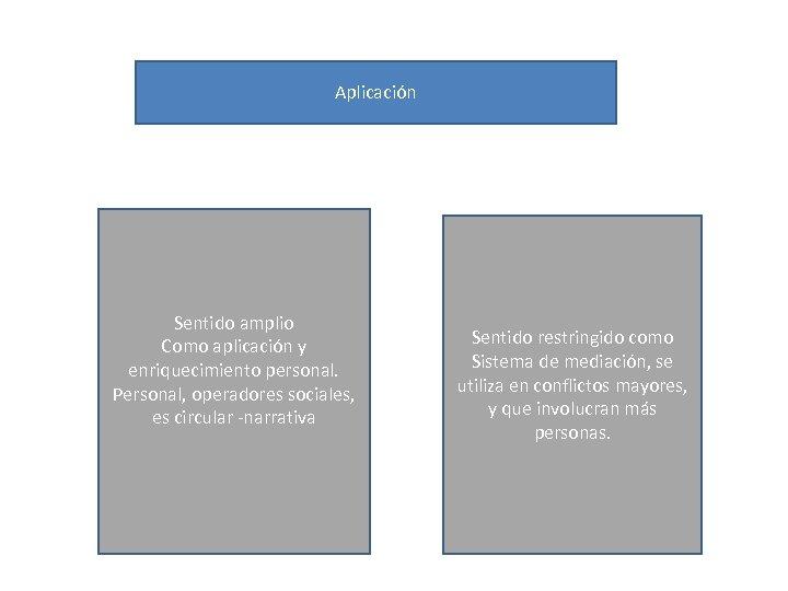 Aplicación Sentido amplio Como aplicación y enriquecimiento personal. Personal, operadores sociales, es circular -narrativa