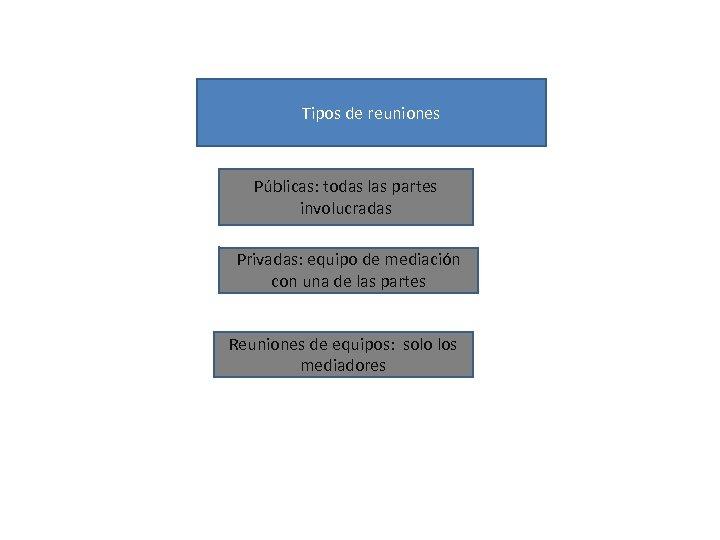 Tipos de reuniones Públicas: todas las partes involucradas Privadas: equipo de mediación con una