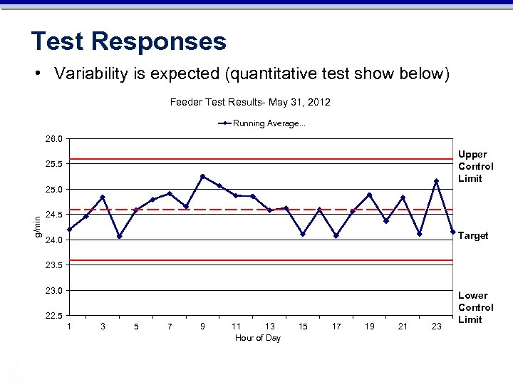 Test Responses • Variability is expected (quantitative test show below) Feeder Test Results- May