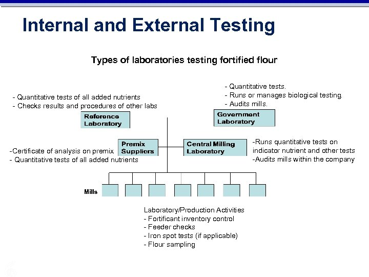 Internal and External Testing Types of laboratories testing fortified flour - Quantitative tests of