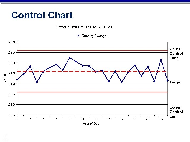 Control Chart Feeder Test Results- May 31, 2012 Running Average. . . 26. 0