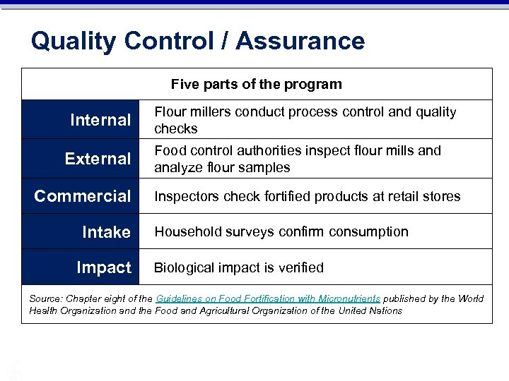 Quality Control / Assurance Five parts of the program Internal External Commercial Intake Impact