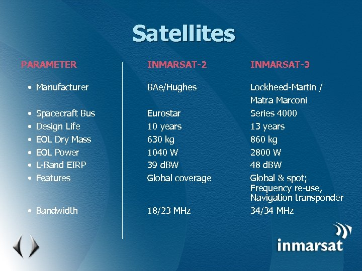 Satellites PARAMETER INMARSAT-2 INMARSAT-3 • Manufacturer BAe/Hughes • • • Eurostar 10 years 630
