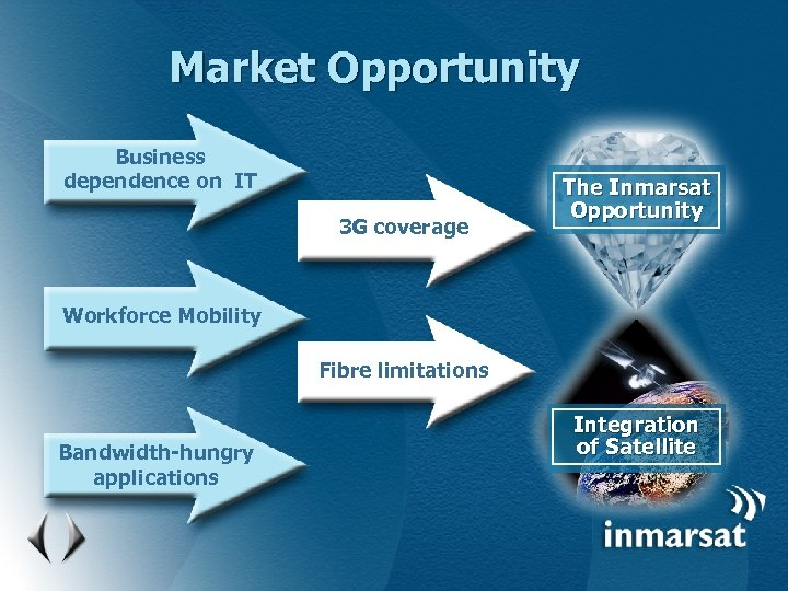 Market Opportunity Business dependence on IT 3 G coverage The Inmarsat Opportunity Workforce Mobility