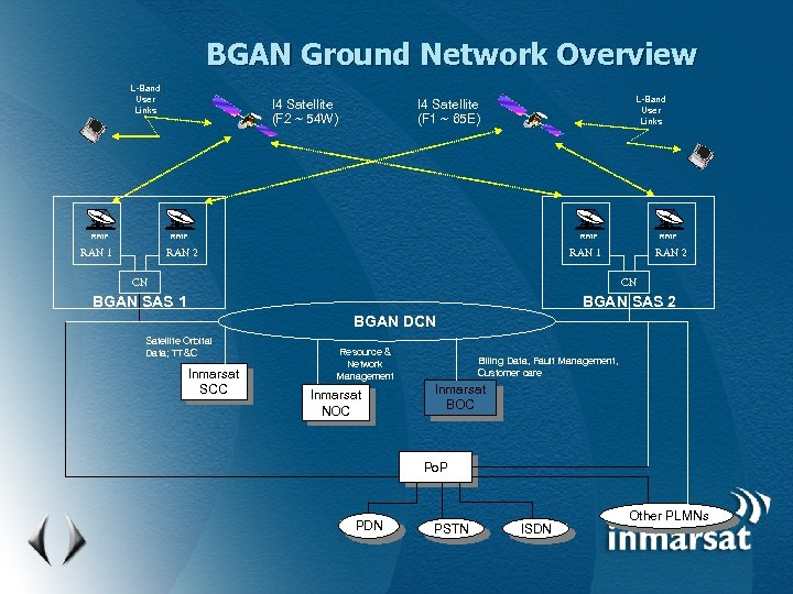 BGAN Ground Network Overview L-Band User Links RF/IF I 4 Satellite (F 2 ~