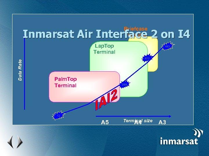 Briefcase Terminal Inmarsat Air Interface 2 on I 4 Data Rate Lap. Top Terminal