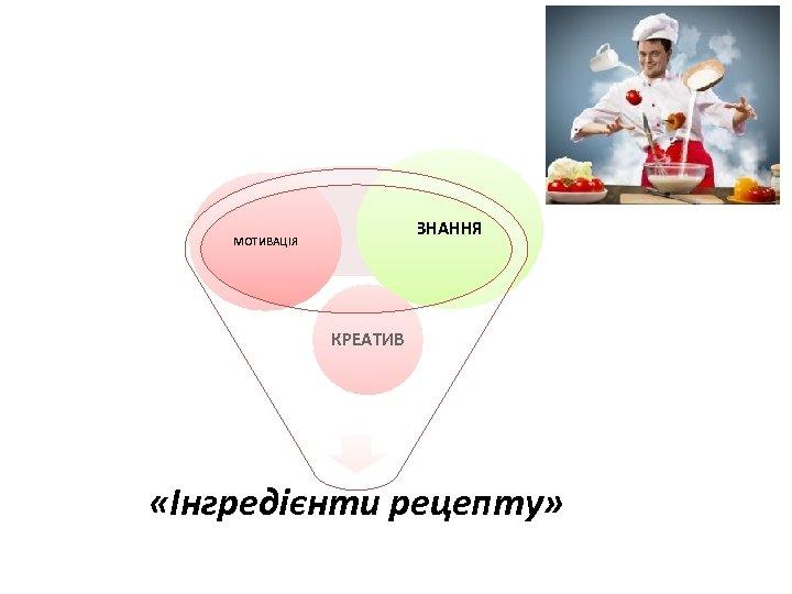 ЗНАННЯ МОТИВАЦІЯ КРЕАТИВ «Інгредієнти рецепту»