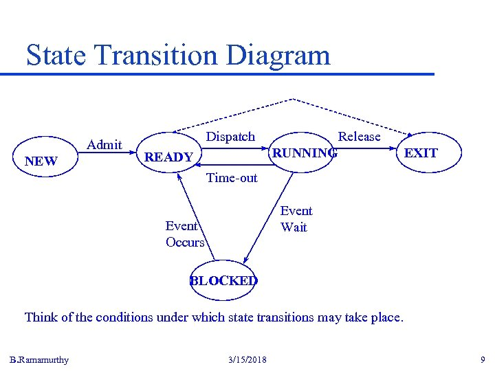 State Transition Diagram Admit NEW Dispatch Release RUNNING READY EXIT Time-out Event Wait Event
