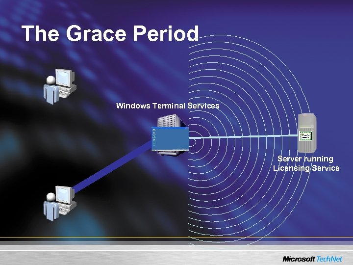 The Grace Period Windows Terminal Services Server running Licensing Service
