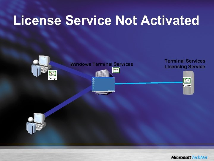 License Service Not Activated Windows Terminal Services Licensing Service