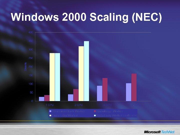 Windows 2000 Scaling (NEC)