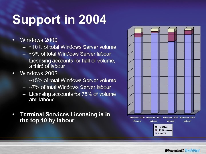 Support in 2004 • Windows 2000 – ~10% of total Windows Server volume –